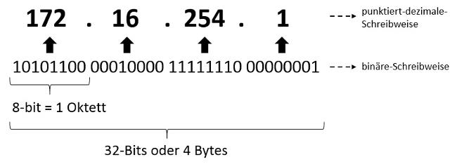 Der Aufbau einer IP-Adresse