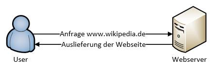 Anfrage an einen Webserver