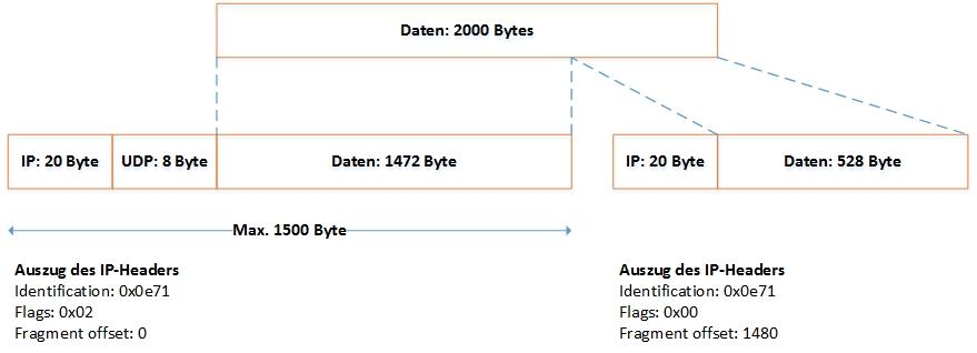 Fragmentierung beim Internet Protocol