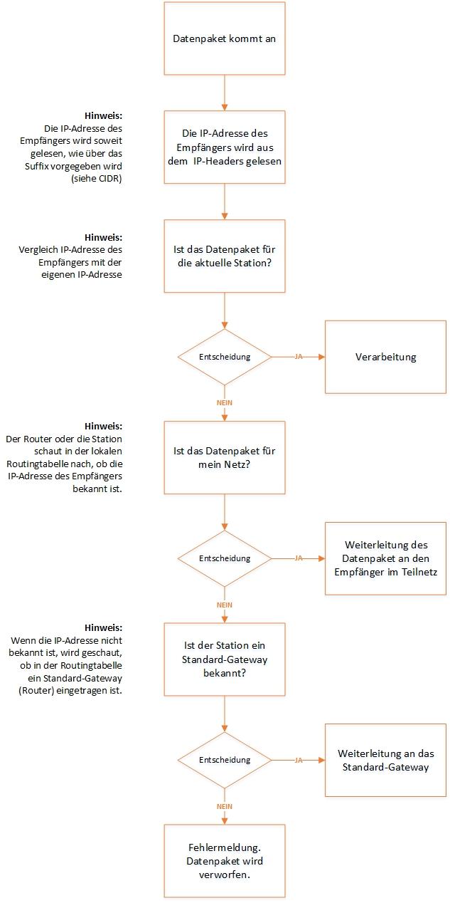 Schematische Darstellung des IP-Routings