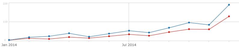 Besucherstatistik 2014
