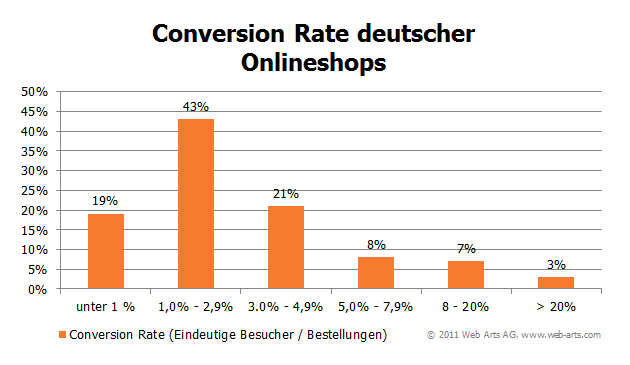 Die Conversion Rate deutscher Onlineshops