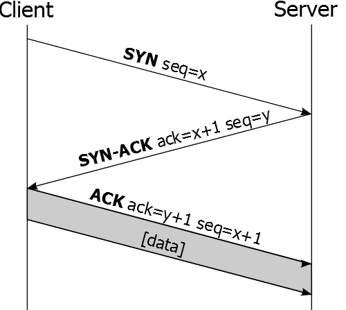 Der Verbindungsaufbau beim Transmission Control Protocol