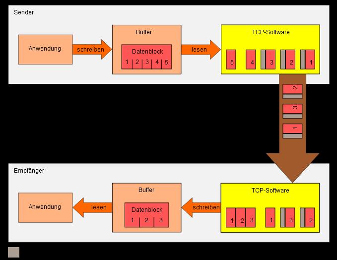 Aufteilung der Daten beim Transmission Control Protocol