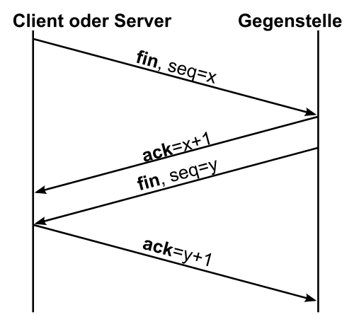 Der Verbindungsabbau bei TCP