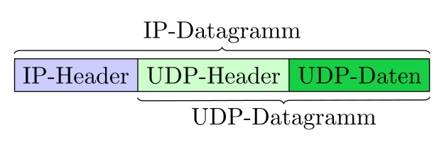 UDP-Datagramm gekapselt in einem IP-Packet