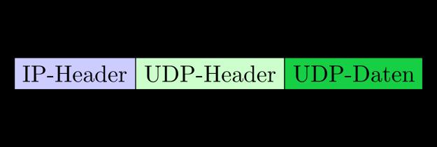 UDP-Datagramm gekapselt in einem IP-Packet