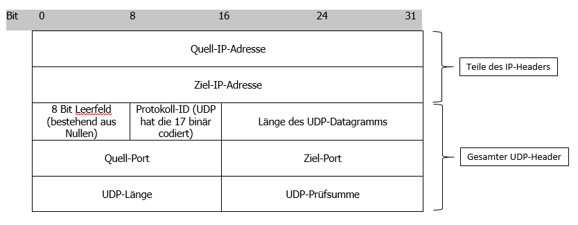 Der UDP-Pseudo-Header