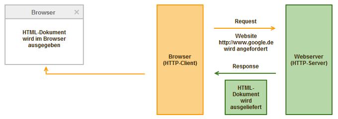Schematische Darstellung der Funktionsweise des Hypertext Transfer Protocols