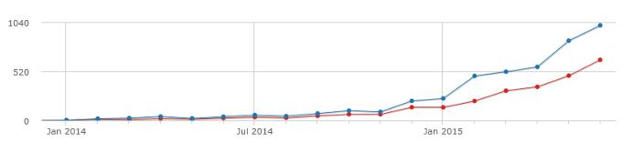 Die Besucherstatistik für den Monat Juni 2015