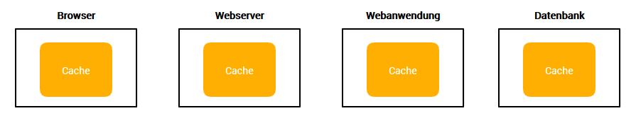 Verschiedene Stufen des Cachings in modernen Webanwendungen