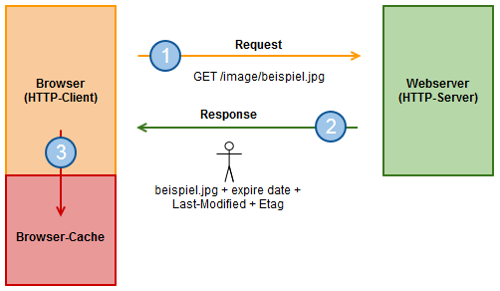 HTTP-Validierung: 1. Anforderung einer Ressource