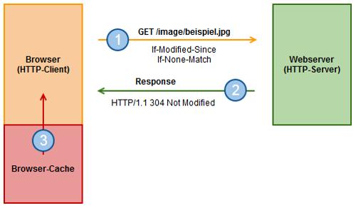 HTTP-Validierung: Überprüfung der Gültigkeit der lokalen Kopie