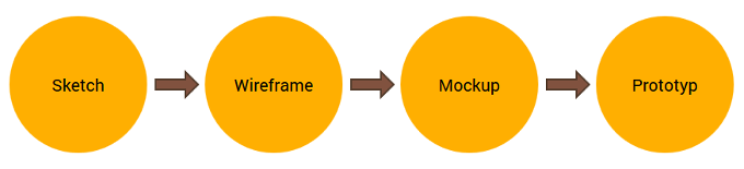 Ein Wireframe wird innerhalb der Konzeption vor dem Mockup erstellt