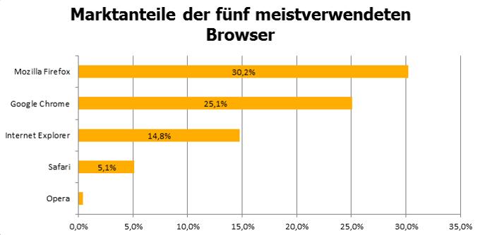 Marktanteile der einzelnen Browser