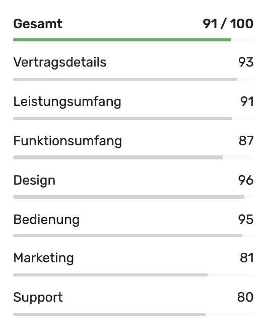 Jimdo Website Baukasten Bewertung