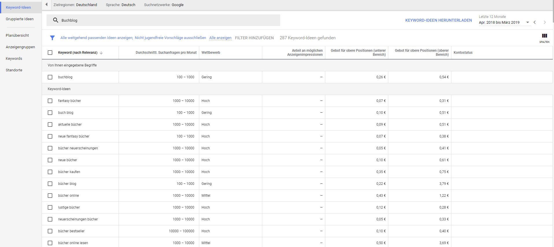 Homepage inkl. Domain erstellen: Keyword Recherche